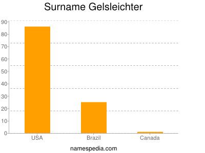Surname Gelsleichter