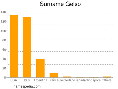 Surname Gelso