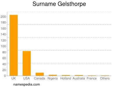 Surname Gelsthorpe