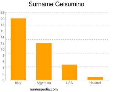 Surname Gelsumino