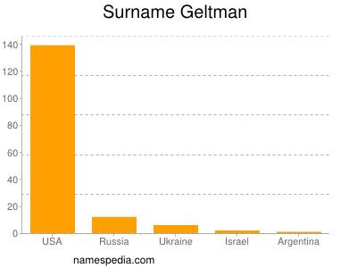 Surname Geltman
