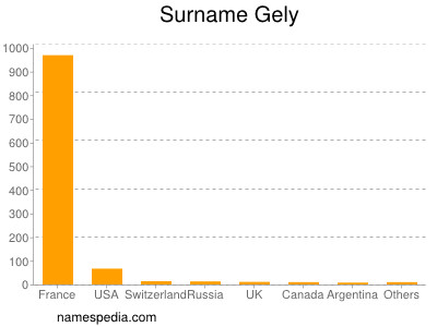Surname Gely