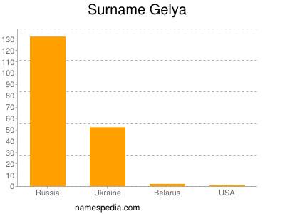 Surname Gelya