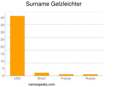 Surname Gelzleichter
