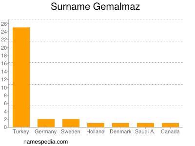 Surname Gemalmaz