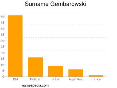 Surname Gembarowski