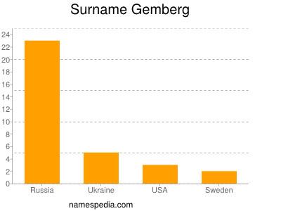 Surname Gemberg