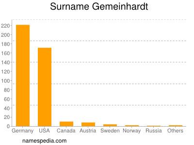 Surname Gemeinhardt