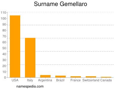Surname Gemellaro