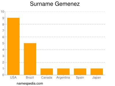 Surname Gemenez