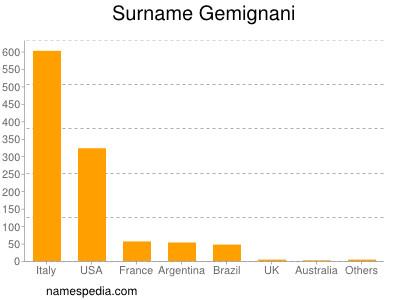 Surname Gemignani