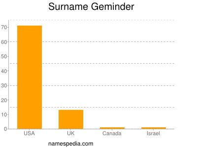 Surname Geminder