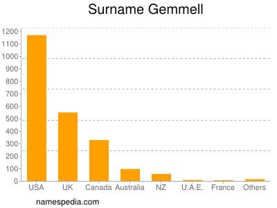 Surname Gemmell
