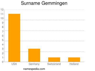 Surname Gemmingen