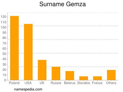 Surname Gemza