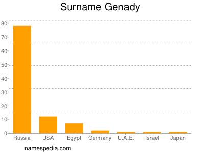 Surname Genady