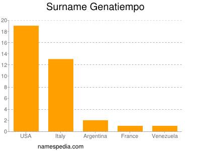 Surname Genatiempo