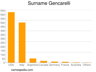 Surname Gencarelli