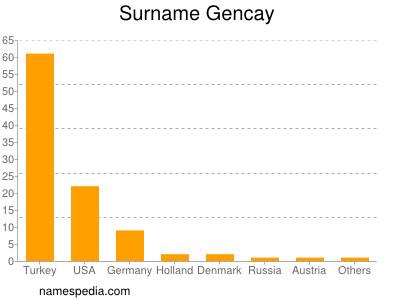 Surname Gencay