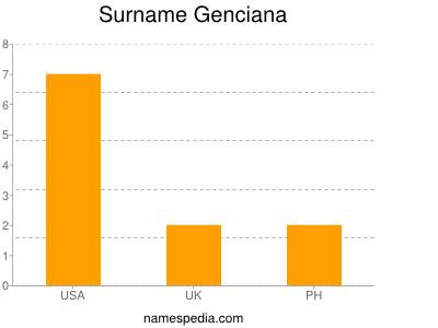 Surname Genciana