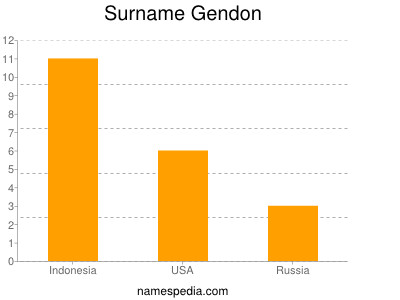 Surname Gendon