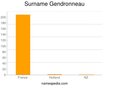 Surname Gendronneau