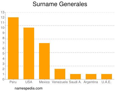 Surname Generales