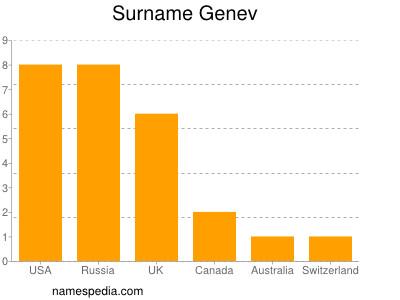 Surname Genev