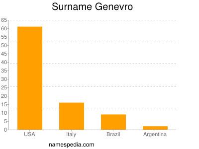 Surname Genevro
