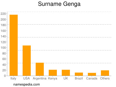 Surname Genga