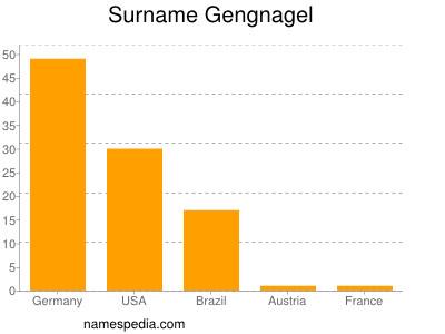 Surname Gengnagel