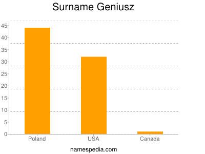 Surname Geniusz