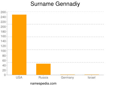 Surname Gennadiy