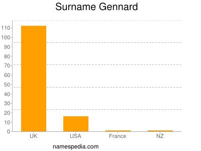Surname Gennard