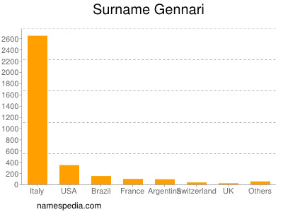 Surname Gennari