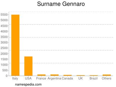 Surname Gennaro