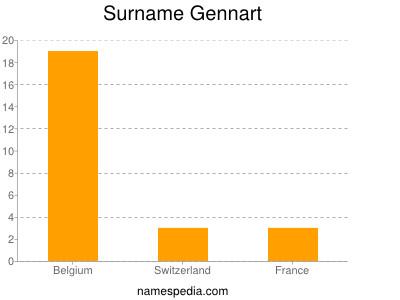 Surname Gennart