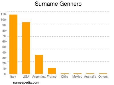 Surname Gennero