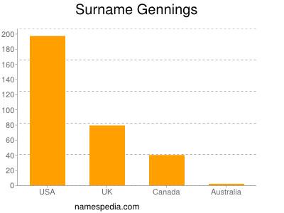 Surname Gennings