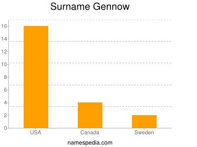 Surname Gennow