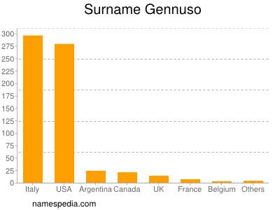Surname Gennuso