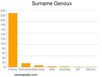 Surname Genoux