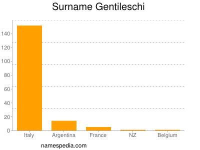 Surname Gentileschi