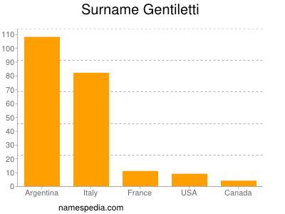 Surname Gentiletti