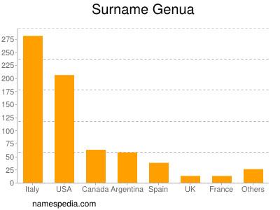 Surname Genua
