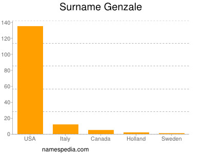 Surname Genzale