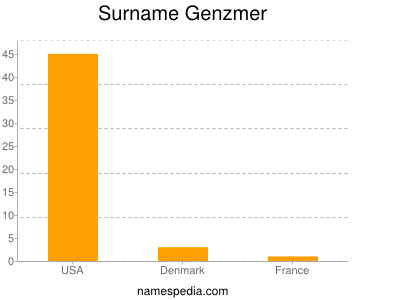 Surname Genzmer