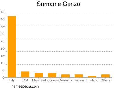 Surname Genzo