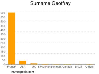 Surname Geoffray