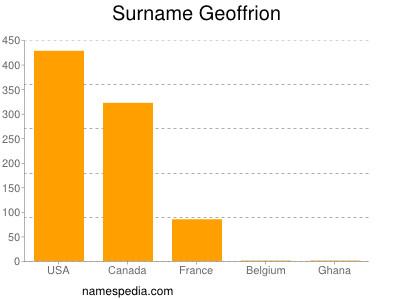 Surname Geoffrion